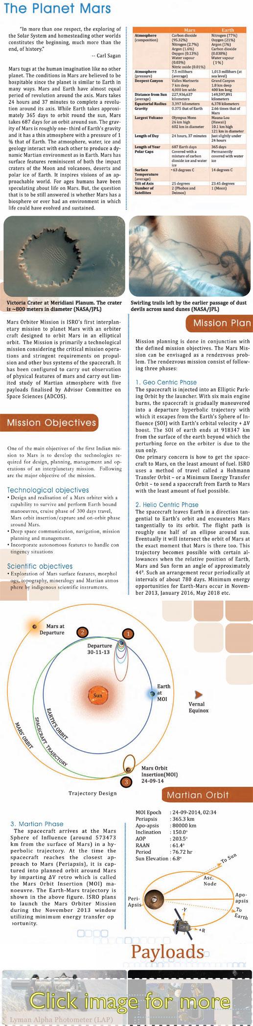 ISRO Document on Mangalyaan Mars Orbiter Mission